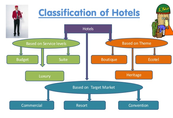 importance of tourism in hospitality industry