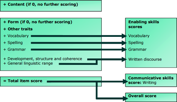 Pearson PTE Academic Test Training Online and Class Room, PTE Sample Test Paper.