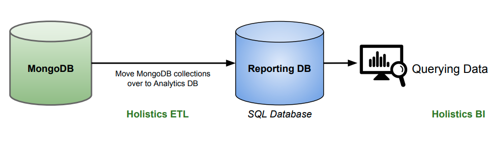 How to migrate data from a MongoDB to MySQL database? Can it