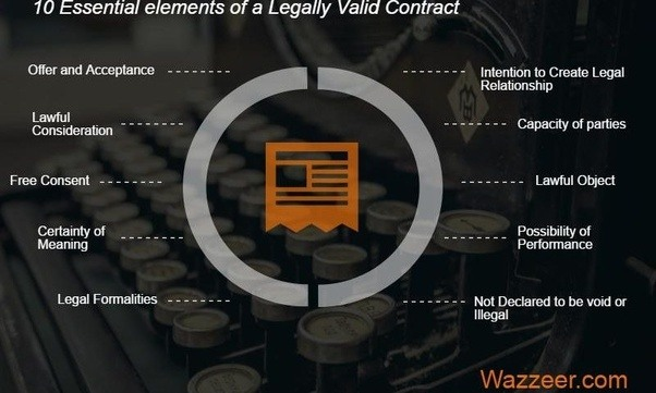 What Are The Different Elements A Contract Contains  Quora