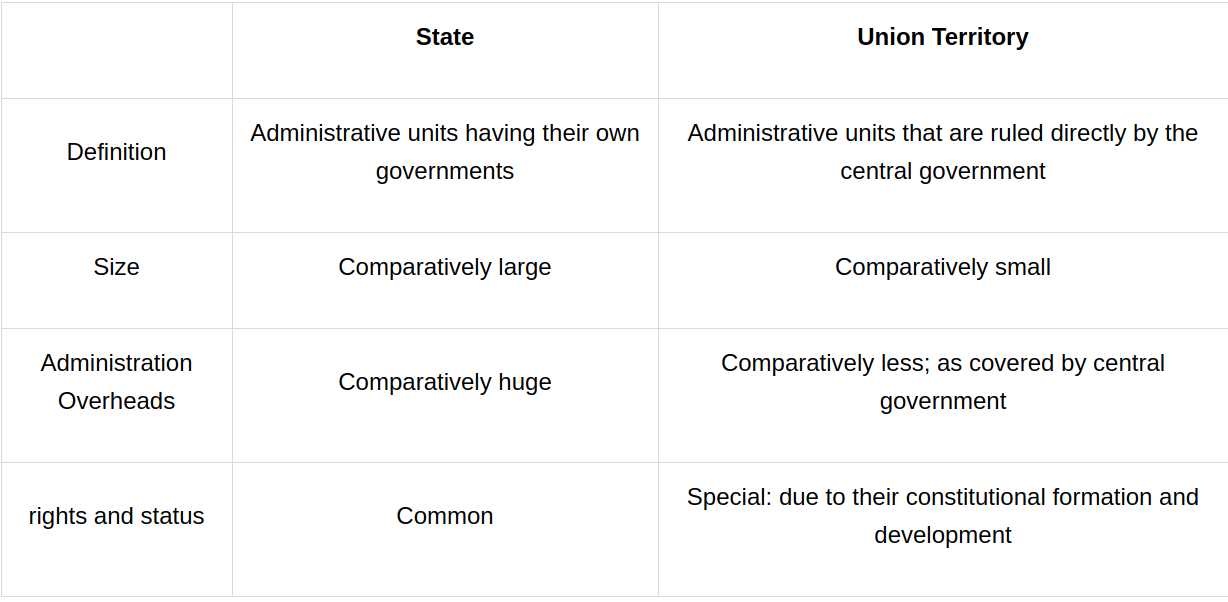 What are the differences between state & union territory