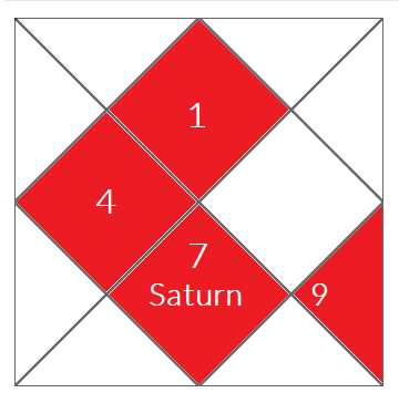 What is the effect on marriage if Saturn is placed in the 7th house