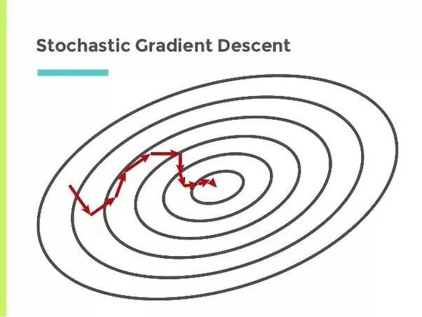 What Is Stochastic Gradient Descent Quora