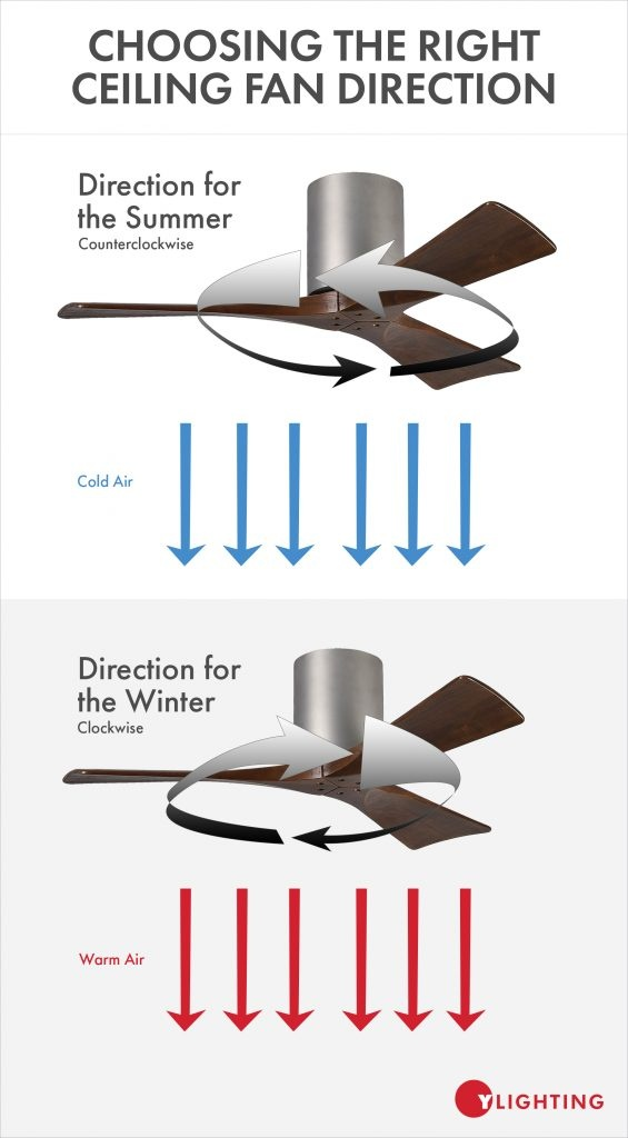 Fans Rotate Counter Clockwise