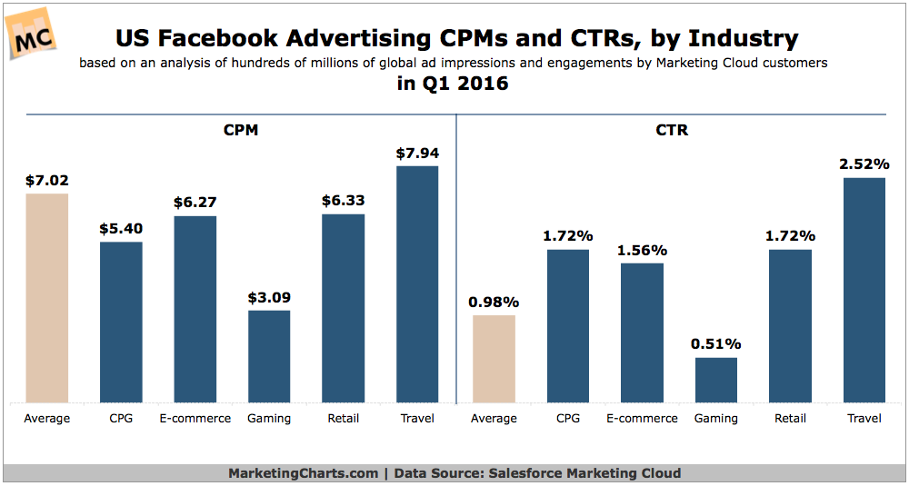What is the average CTR on Facebook ads? - Quora
