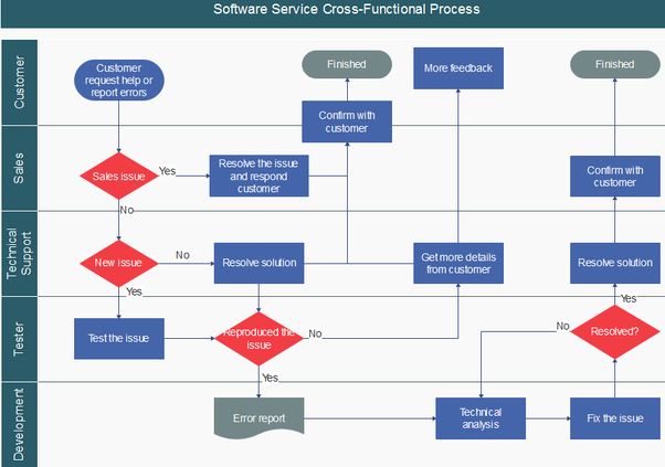 what are some examples of flowcharts for customer service within
