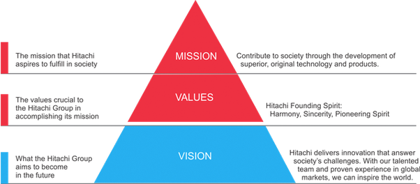 What Are The Best Mission Statements Among Software And Tech