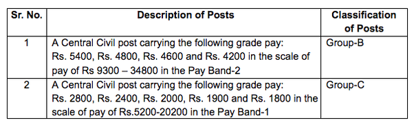 what is the ssc cgl what is its exam pattern and selection rh quora com