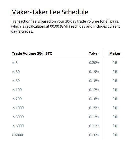 Qu'est-ce qu'un échange Bitcoin avec les frais les plus bas? J'arrive sur le marché des Bitcoins et il semble que la plupart des échanges que j'ai empruntés ont des frais de transaction de 0.16% à 0.20%. Est-ce le plus bas qui existe?
