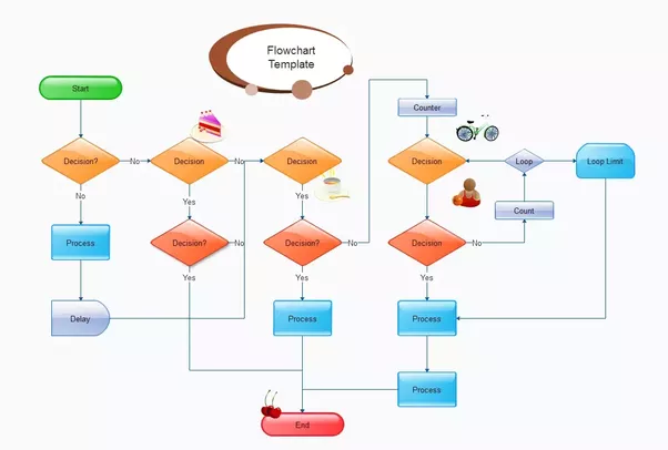 How to design a diagram software flowchart quora edraw flowchart software can help to quickly create new flowcharts workflow ns diagram bpmn diagram cross functional flowcharts data flow diagrams and ccuart Choice Image