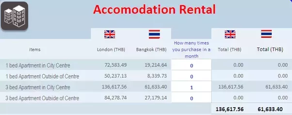 How much does it cost per month to live in Bangkok