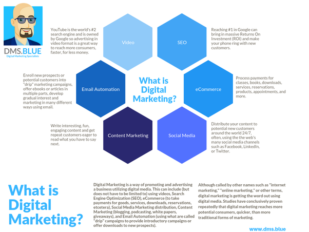 What do you mean by internet marketing? - Quora