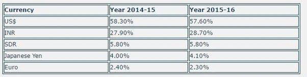 India forex reserves jan 2016