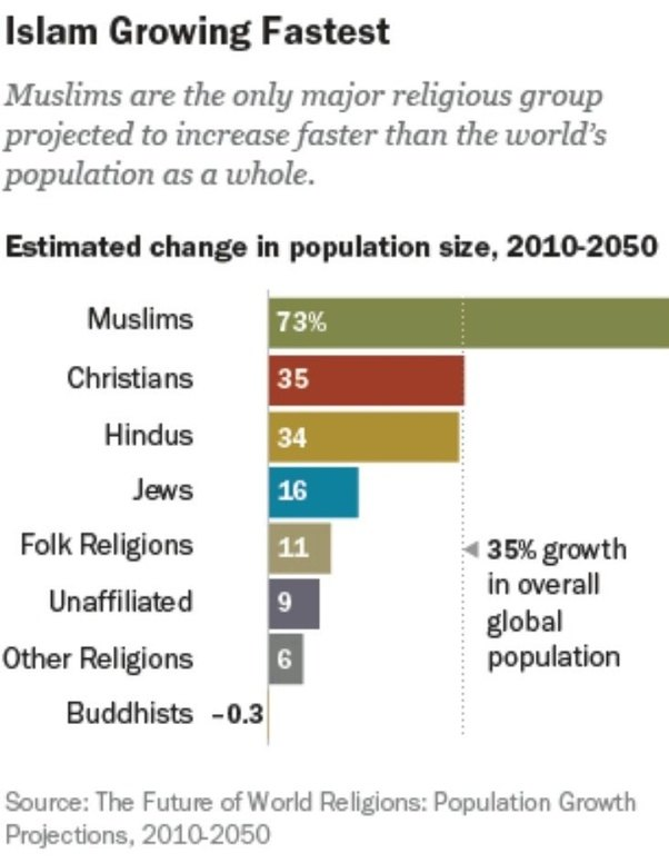 Which Religion Will Dominate The World In Future Quora - World's largest religions in order