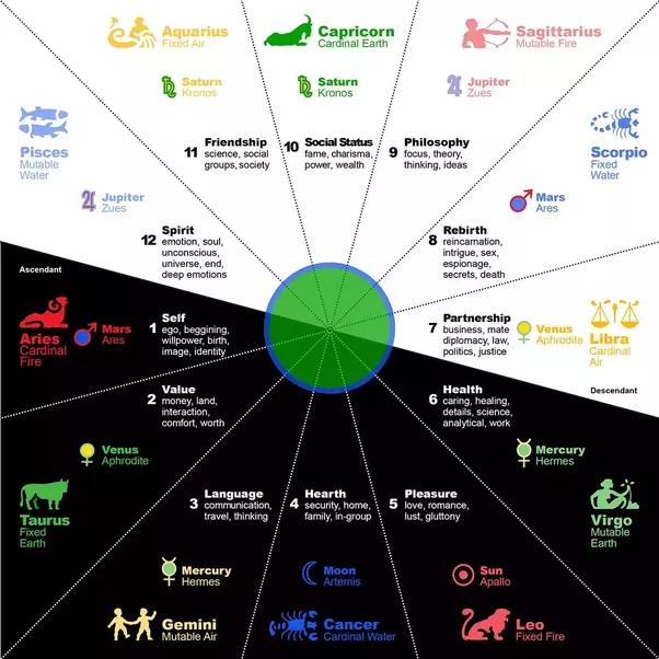 Elemental Compatibility Astrology