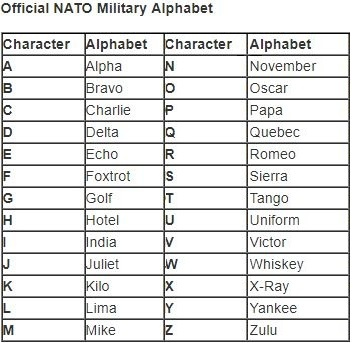military letter names do some still use the able and baker call 23662 | main qimg d7da74e4a497c6cf8535e4d1c78fa992