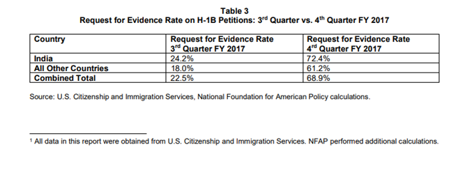 How likely is H1B transfer be RFE recently (Dec 2018)? Under Trump's