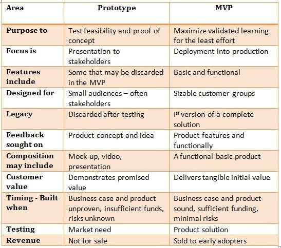What Is The Difference Between A Prototype And A Minimum
