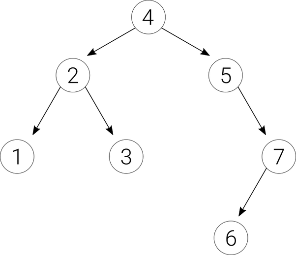 What is the difference between a binary tree and a binary