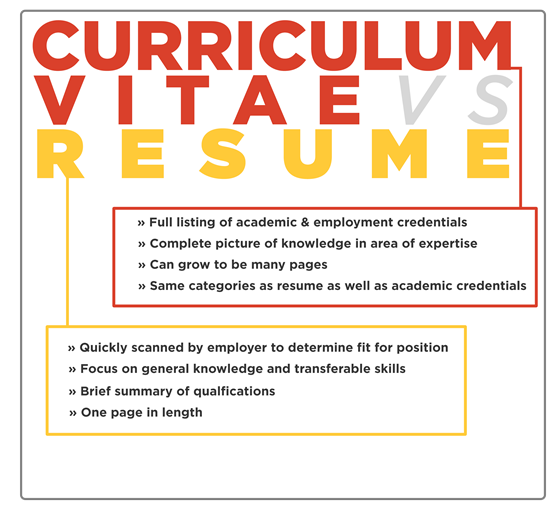 What Is The Difference Between CV And Resume?   Quora  Resume Or Curriculum Vitae