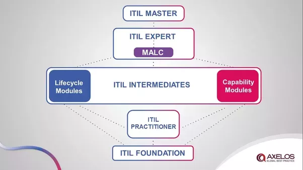 itil foundation self study guide