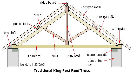 what is truss quora rh quora com roof truss design pdf roof truss diaphram blocking