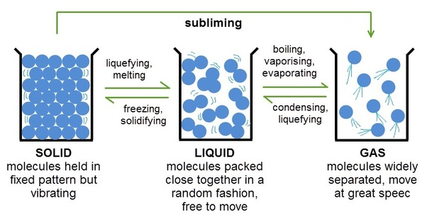 how are molecules arranged in the three states of matter? - quora