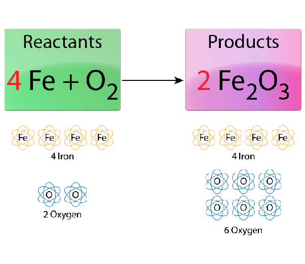 What Is An Example Of A Chemical Equation Quora