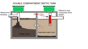 What is a septic tank and its purpose