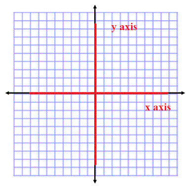 what is a horizontal axis and vertical axis quora