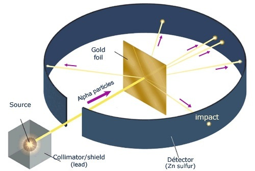 Why is rutherfords model wrong quora however some particles bounced back from the foil or passed through at an angle were deflected suggesting the gold atoms were not a homogeneous mix of ccuart Image collections