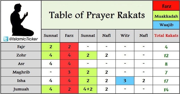 How many rakats are there in Isha? - Quora