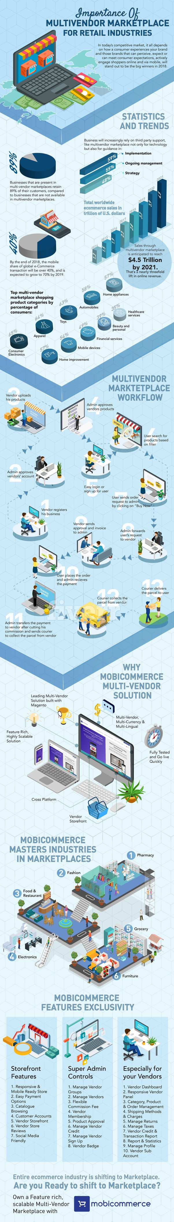 How to find B2B marketplace in USA - Quora