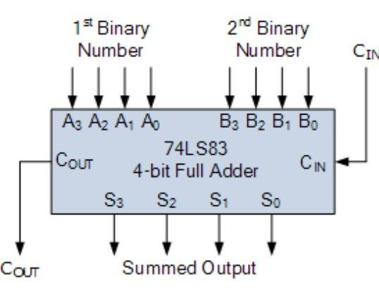 How to design an Excess-3 to a BCD converter using a 4-bit full adders MSI  circuit - QuoraQuora