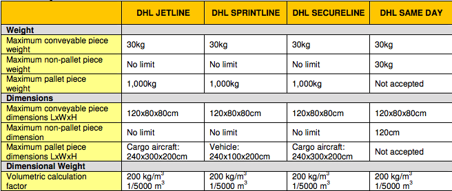 Which is better for large international packages - DHL, UPS, or