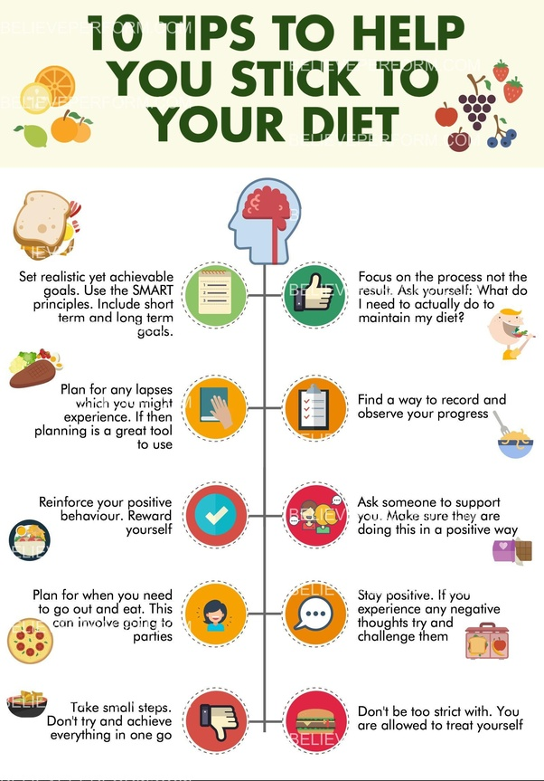 How to create a diet plan for yourself