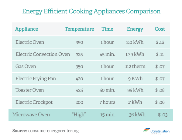 Does A Microwave Oven Use More Energy Than A Normal Oven