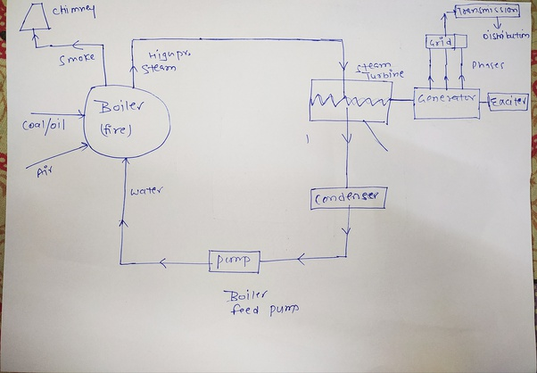 thermal power plant overview diagram how does a thermal power plant work  quora  how does a thermal power plant work