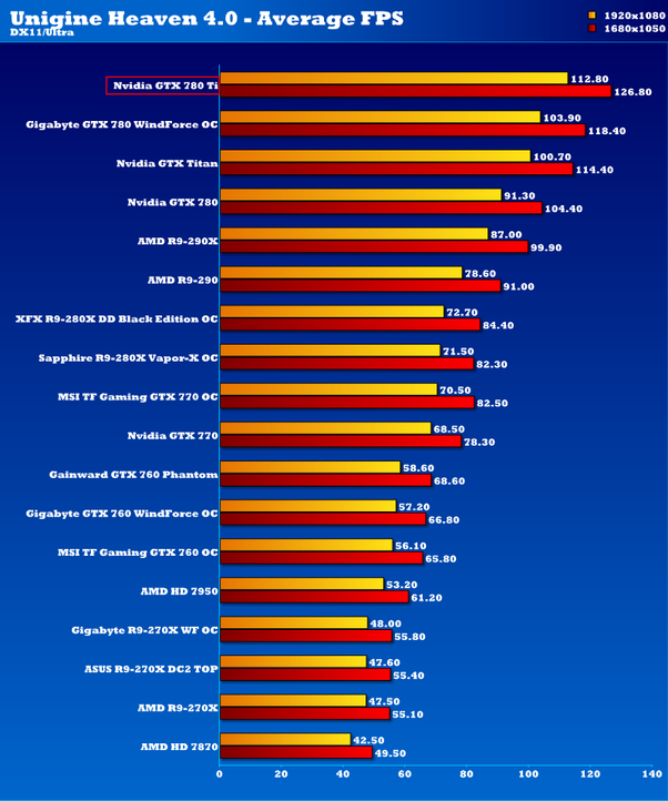 Nvidia video card ranking