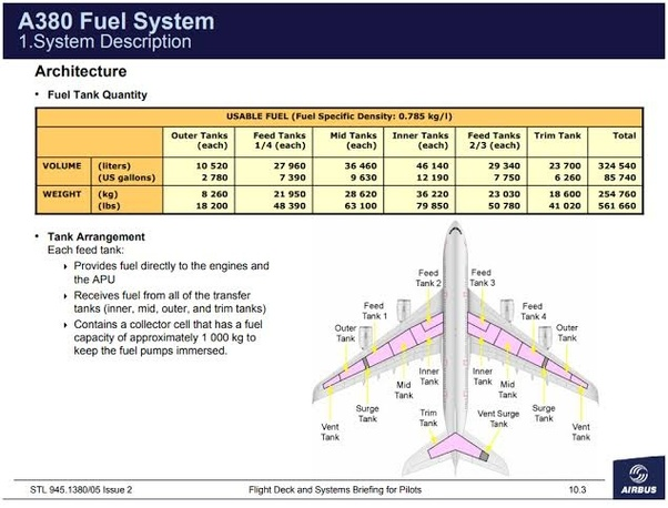 what is the fuel capacity of an airbus a380 quora the fuel capacity of an airbus a380