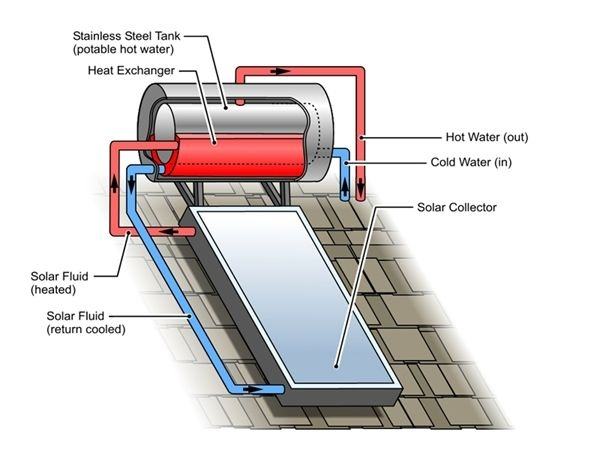 What is the types of solar water heater system? - Quora