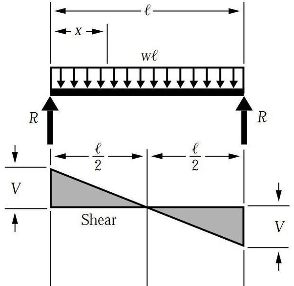 Uniform Distributed Load Shear Diagram Wiring Diagram For Light