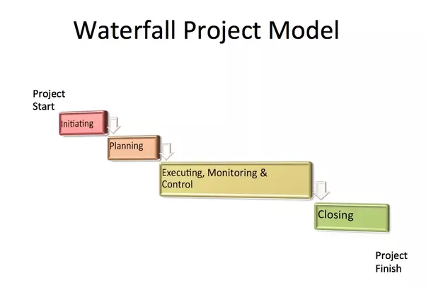 What is water fall project management quora it is so called waterfall because we have to complete each process area before transitioning to another process area this image below resembles a waterfall ccuart Choice Image