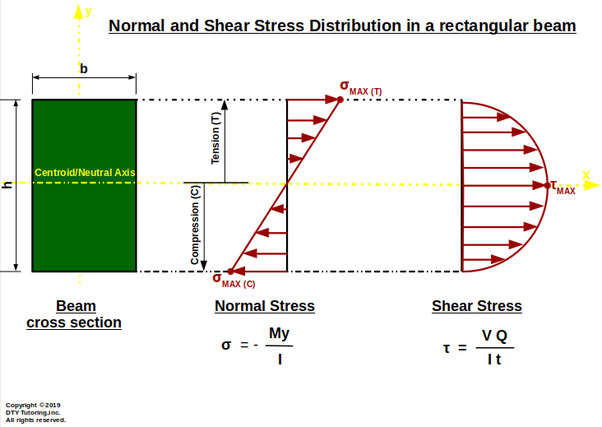 What is the value of bending stress at the neutral axis? - Quora