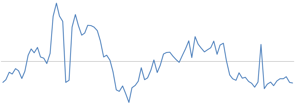 What is mean reversion trading? - Quora