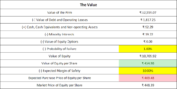 Are there any good intrinsic value calculators available for