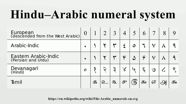 How Were Mathematical Symbols Written In Ancient India Quora