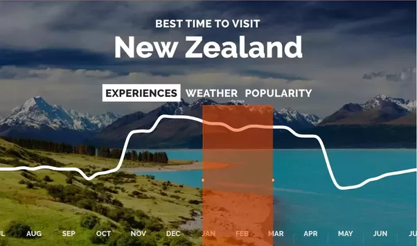 October Early May Is The Best Period To Visit New Zealand It S Time For Hiking Climbing Boating Kayaking Surfing Rafting And Stargazing