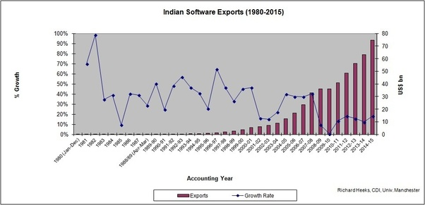 Why are Indian IT firms laying off thousands of their