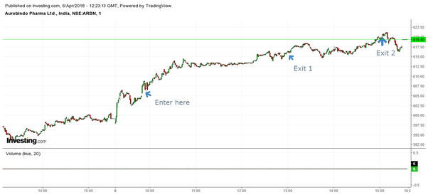 What is the top 5 gainer intraday trading strategy and how does it